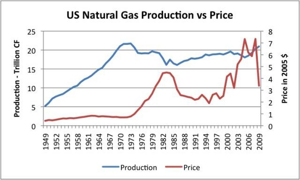 Why Natural Gas Prices Are Falling