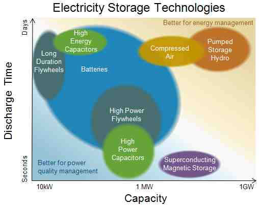 Rating the Energy Storage Options | RealClearEnergy