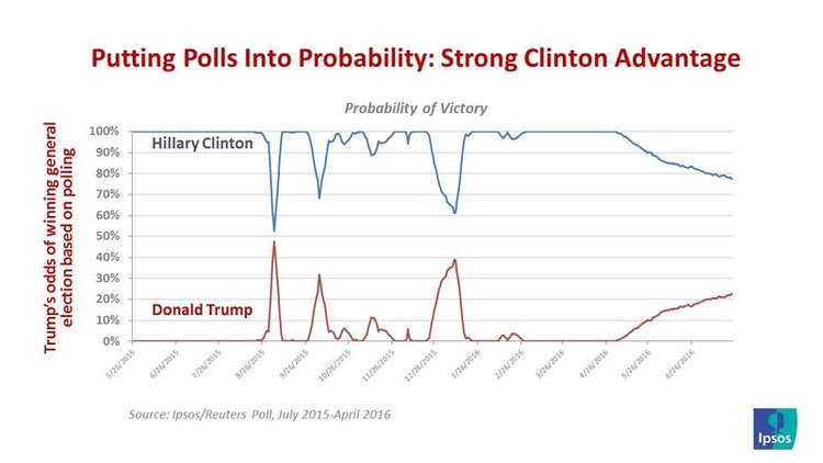 this perspective is reinforced by a belief that trump s strong negatives and a favorable electoral college map make clinton the clear favorite